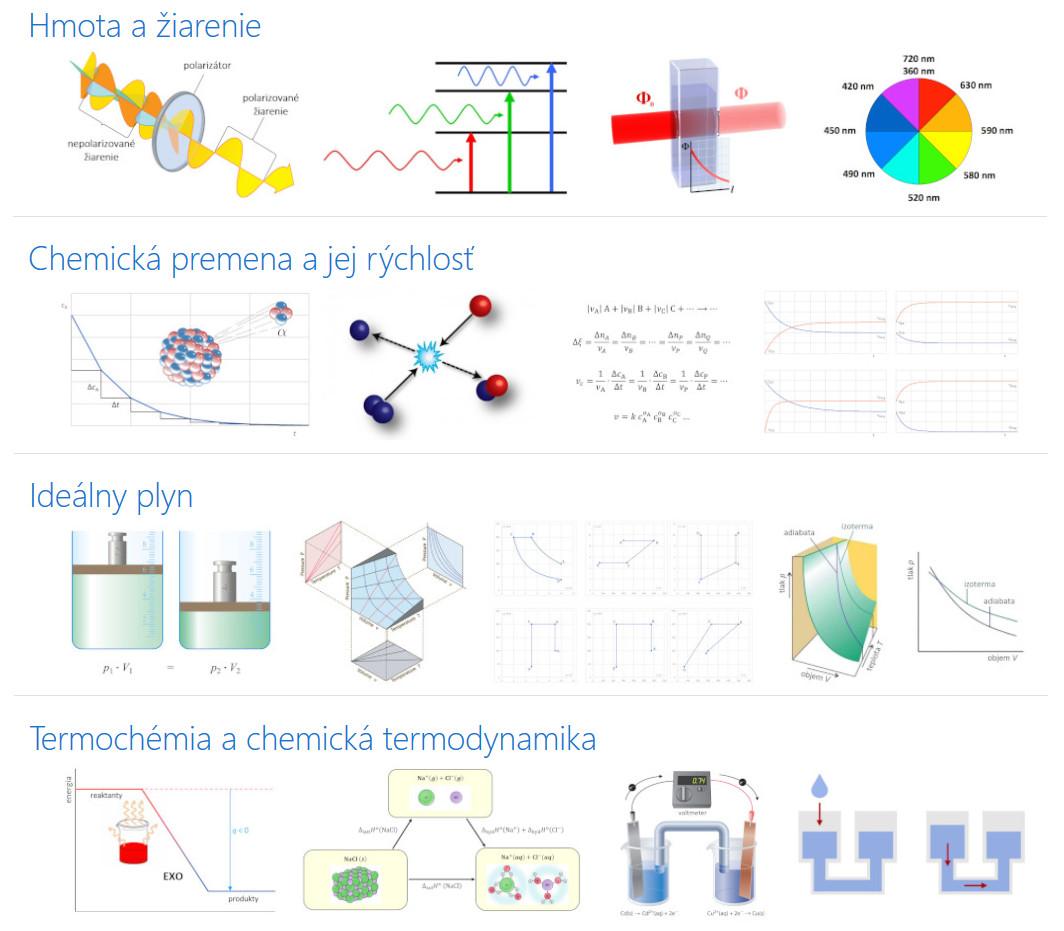 Elektronický kurz základov fyzikálnej chémie od ChO